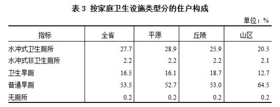 △ 2018年山东省第三次农业普查主要数据公报数据来源:山东省统计局