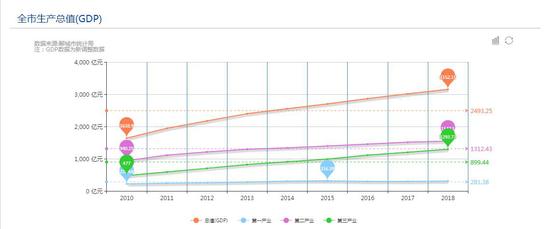 △ 聊城2010年—2018年全市生产总值数据图(来源:聊城市政府官网)