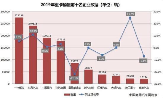 △2019年重卡销量前十名企业数据(来源:中国商用汽车网制表)