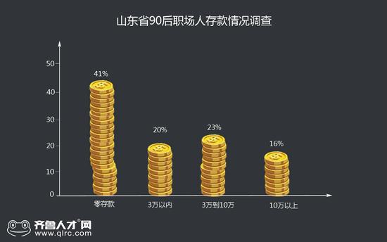 山东第一批90后职场人30岁了 4成以上零存款