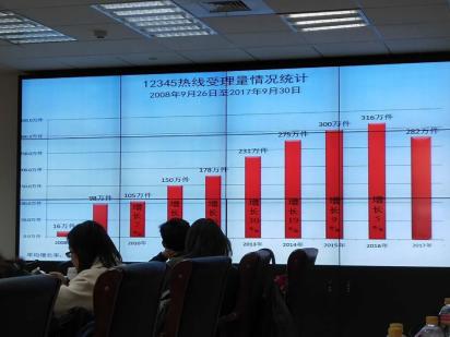 济南市市民服务热线越来越受重视,受理量逐年攀升