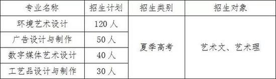 注:最终招生计划以山东省教育招生考试院公布为准