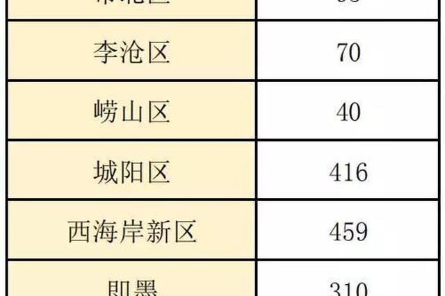 青岛连续发布重磅招聘计划 近4000个好岗位等你来