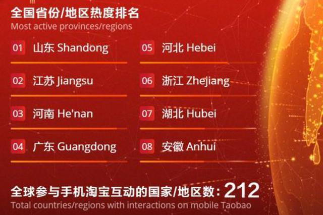 淘宝红包地图出炉 山东、江苏、河南位居top3
