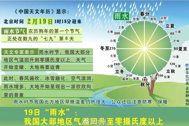 """明日""""雨水"""",山东局地有小雨雪,全省最低气温-2℃"""