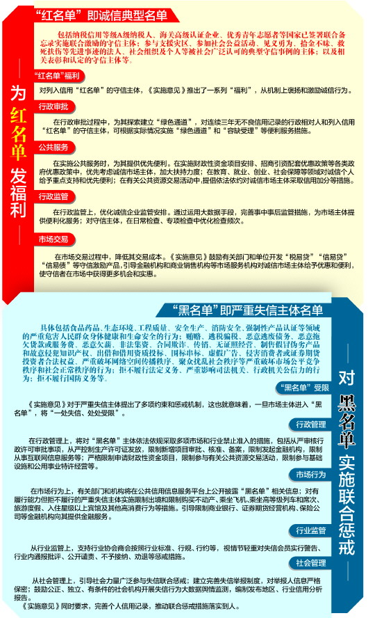 """青岛出台新规:信用设""""红黑榜"""" 守信者能得福利"""
