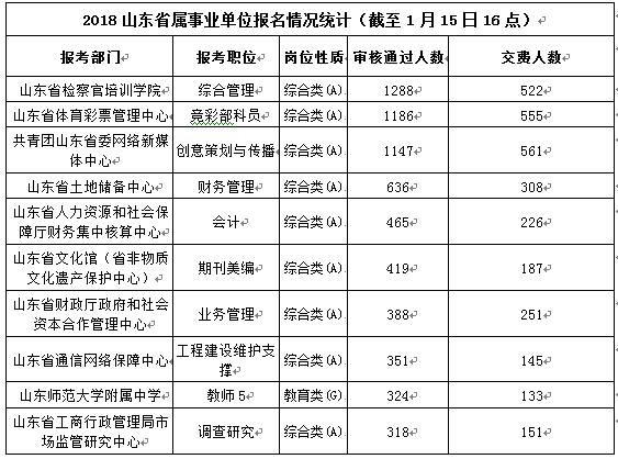 山东省属事业编今天最后一天报名 热门岗位1288:1