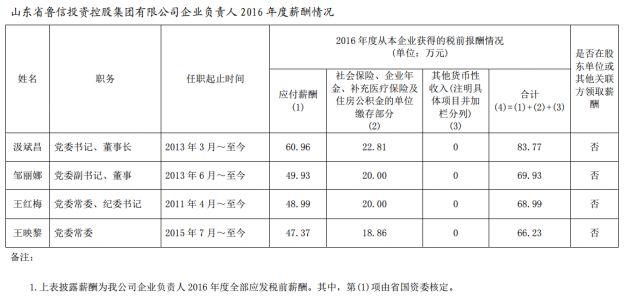 山东省管企业负责人年度薪酬披露 最高83.77万