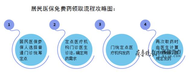 发民生红包啦 济南市居民医保可申领5种免费药