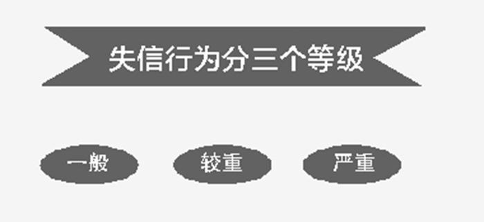 济宁诚信黑名单制本周末执行 5年不能公积金贷款