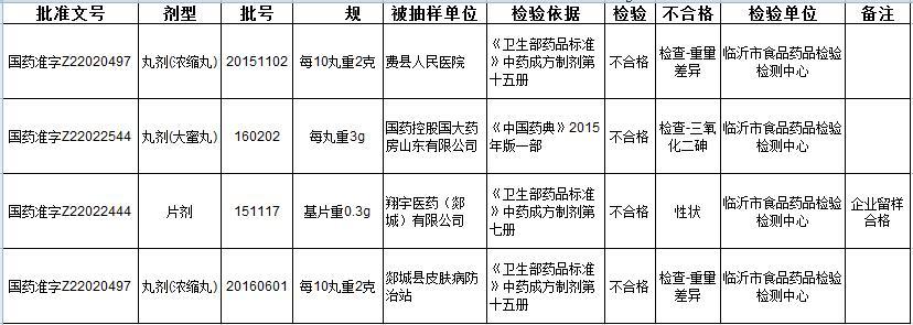 山东食药监通报三家企业4批次抽检不合格药品