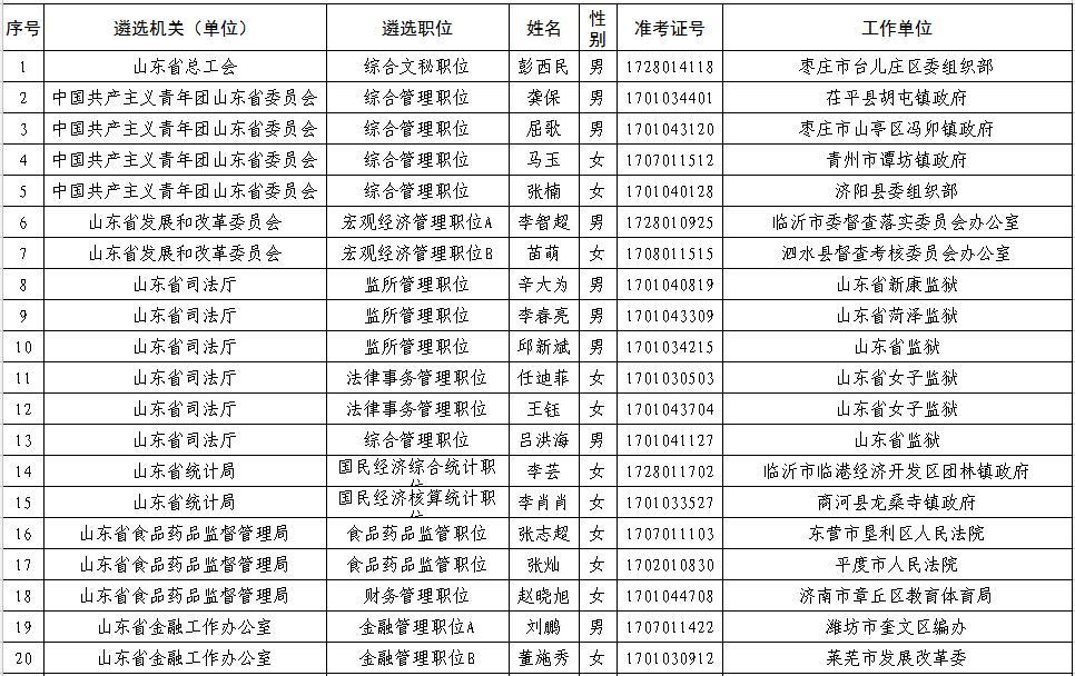 2017年龙虎国际省直机关公开遴选公务员第二批名单出炉