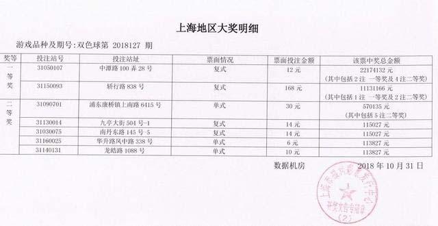 上海一彩民因多看了一眼招租热线 喜中2217万大奖