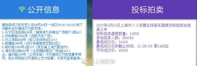 沪牌8月拍卖结果出炉中标率4.1% 最低价91600元
