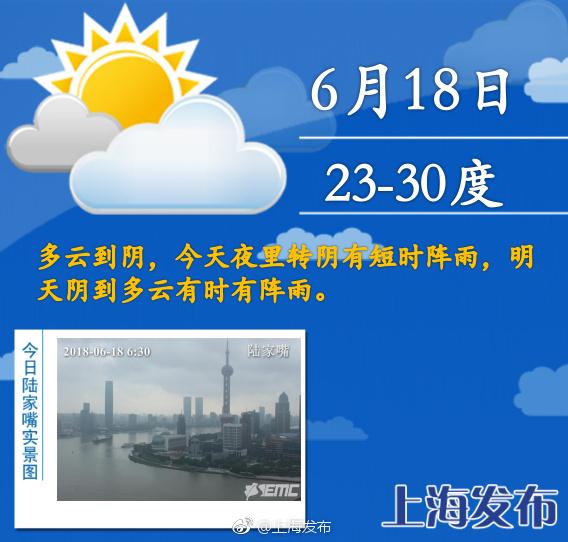 申城今日最高气温30℃ 工作日首日有阵雨出现