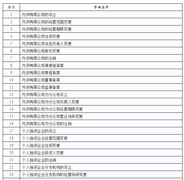 长三角一网通办新进展 51个政务服务事项可在14城通办