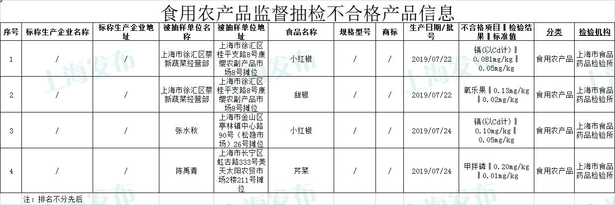上海抽检751批次食品:4批次小红椒、甜椒芹菜等不合格