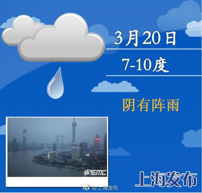 申城周四起阳光归来 双休日最高20℃