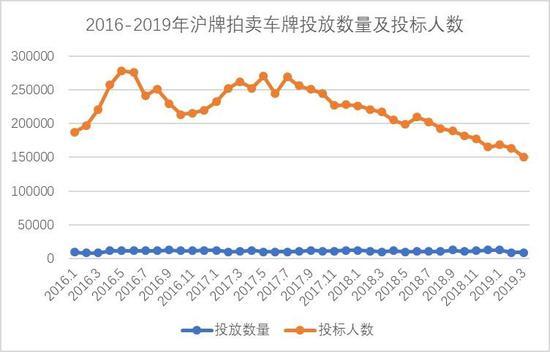 数据来源:上海国拍竞标网