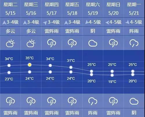 未来7天上海天气趋势图