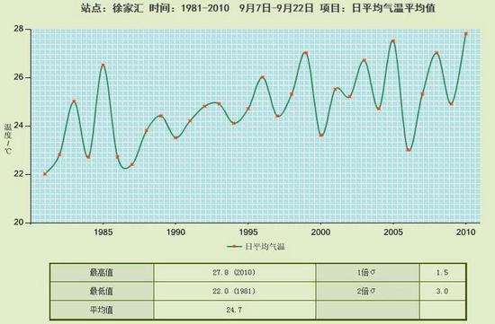 """上海每年""""白露""""节气平均气温趋势图(1981年至2010年)"""