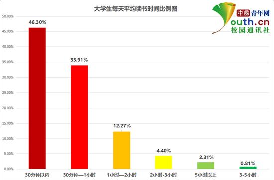 大学生每天平均读书时间比例。中国青年网记者 李华锡 制图