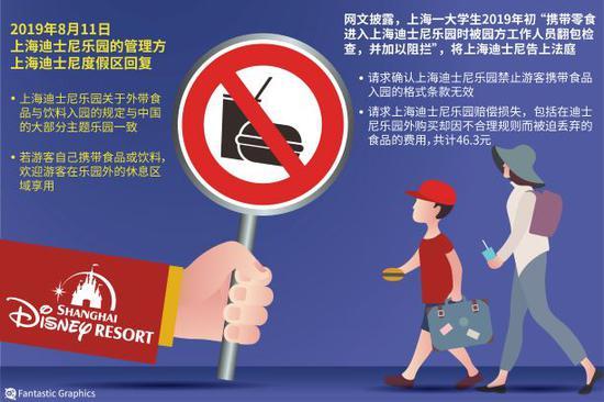 禁带外食翻包检查越界 中消协:支持对上海迪士尼的诉讼