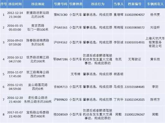 沪交警公布终生禁驾名单51人上黑榜 具体名单一览