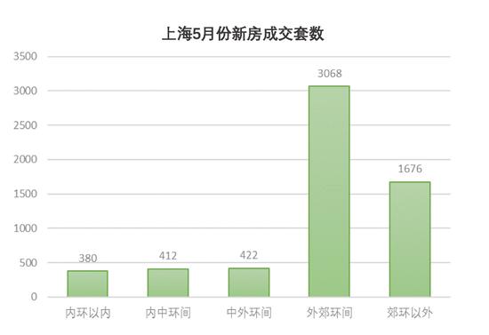 上海5月份新房成交量环比下降 本月超30个楼盘入市