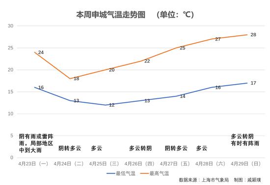 申城4月气温偏高将有两场明显降水 本周气温走势一览