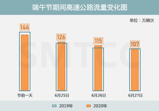 端午节假期上海哪些时段、路段车流量大 来看路网预判