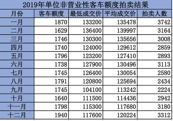澎湃新闻记者 崔珠珠 制图:2019-2020年前十月单位非营业性客车额度拍卖结果