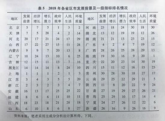 中国社科院省域发展前景最新评估:上海排名第一