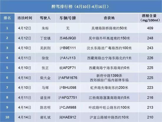 沪交警公布最新一周醉驾、超速名单 详细一览
