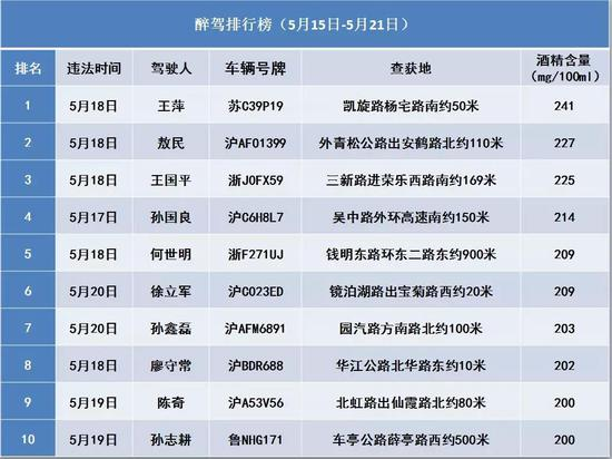 上海公安交警提醒