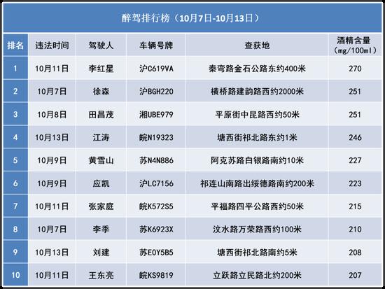 上海最新醉驾超速名单公布 酒精含量最高者270mg/100ml