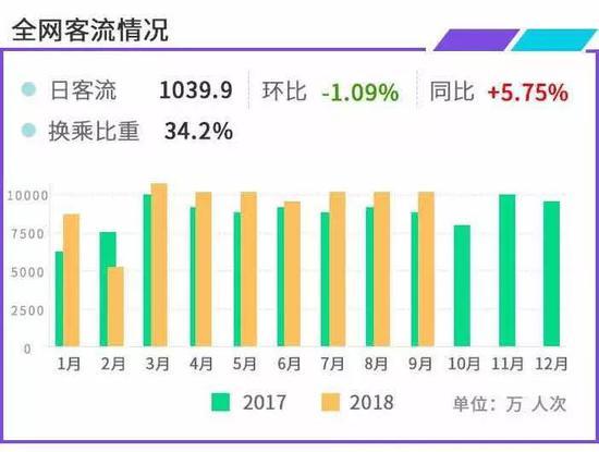 沪9月地铁2号线日均客流居首 世纪大道站换乘客流最多