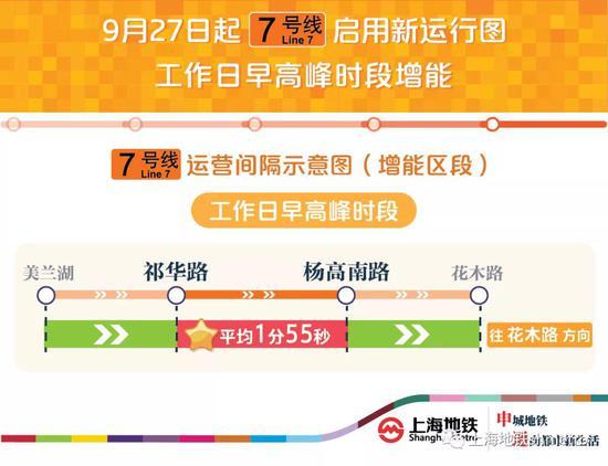 轨交2、7号线周日起增能 16号线下周二起全部6节编组