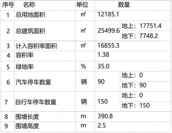 目前项目正在徐汇规土局官网公示,方案公示总平面图↓