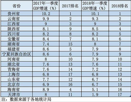11年第一季度gdp_2018年一季度国内生产总值GDP初步核算结果