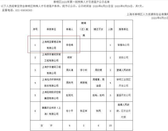 上海崇明区公示特殊人才引进落户