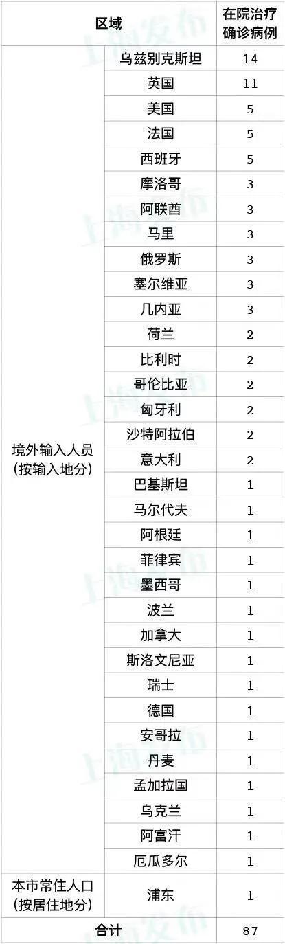 上海11月15日无新增本地确诊病例 无新增境外输入病例