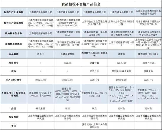 上海5批次食品检出不合格 涉家乐福、盒马、乐购等商超