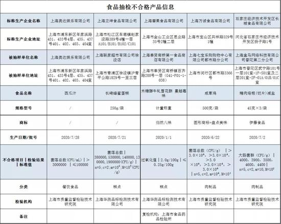 上海抽查7大类698批次食品 5批次不合格