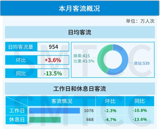本文图均为上海交通指挥中心微信公众号 图