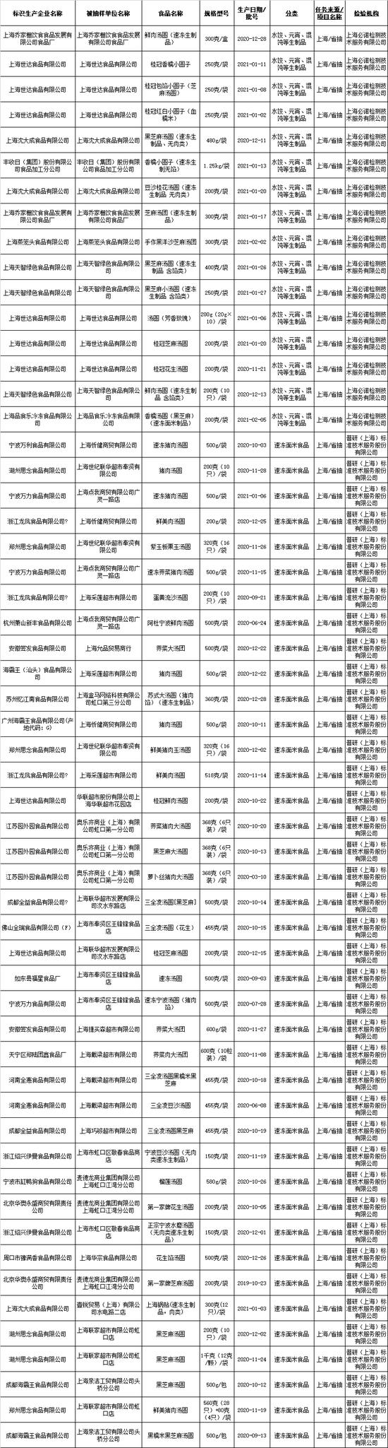 上海抽检汤圆、元宵:合格率100%