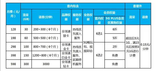 中国移动5G套餐资费