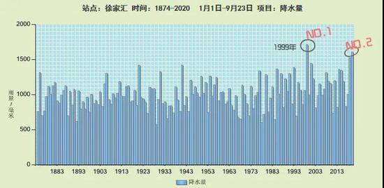 沪今年雨水居历史同期第二高位 未来4-5天阴或多云为主
