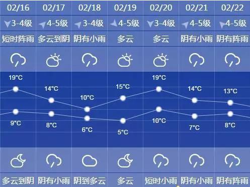 """图说:上海未来几日气温如同坐了""""过山车""""来源:上海预警发布"""