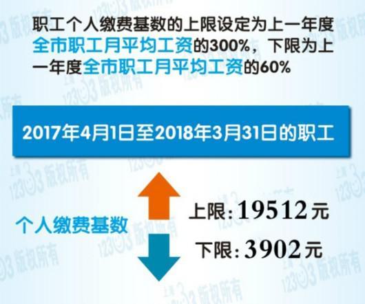 详见小布之前发布的上海2017年度社保缴费基数上、下限确定!